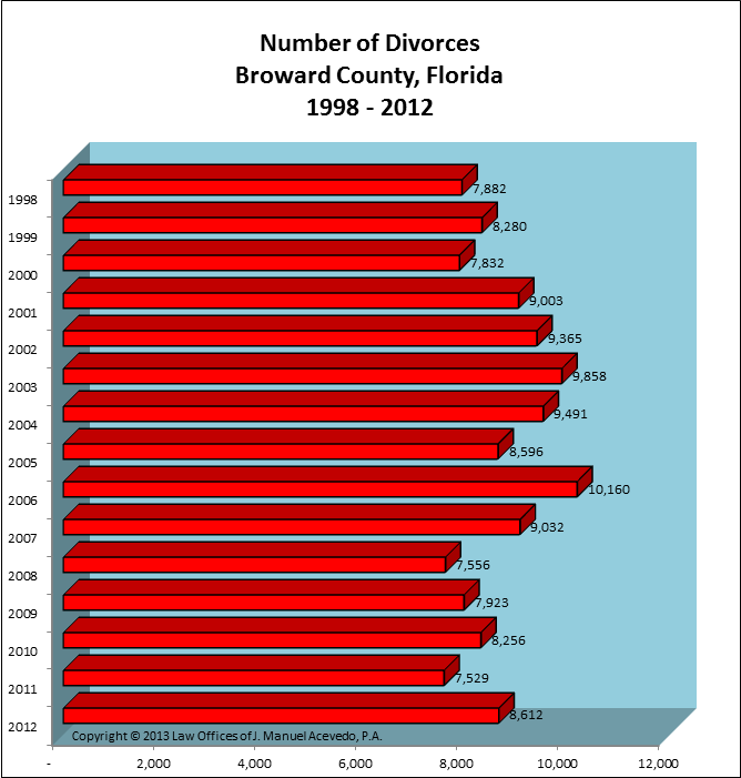 Broward County, FL -- Number of Divorces