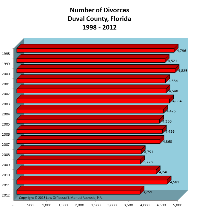 Duval County, FL -- Number of Divorces