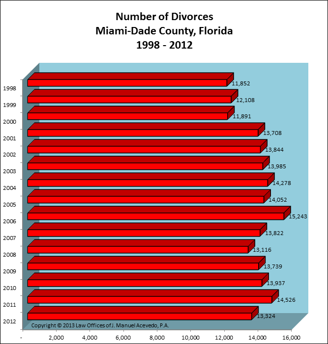 Miami-Dade County, FL -- Number of Divorces