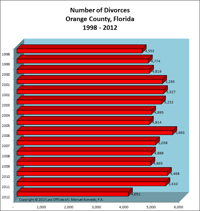 Orange County, FL -- Number of Divorces