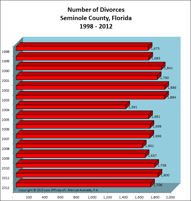 Seminole County, FL -- Number of Divorces