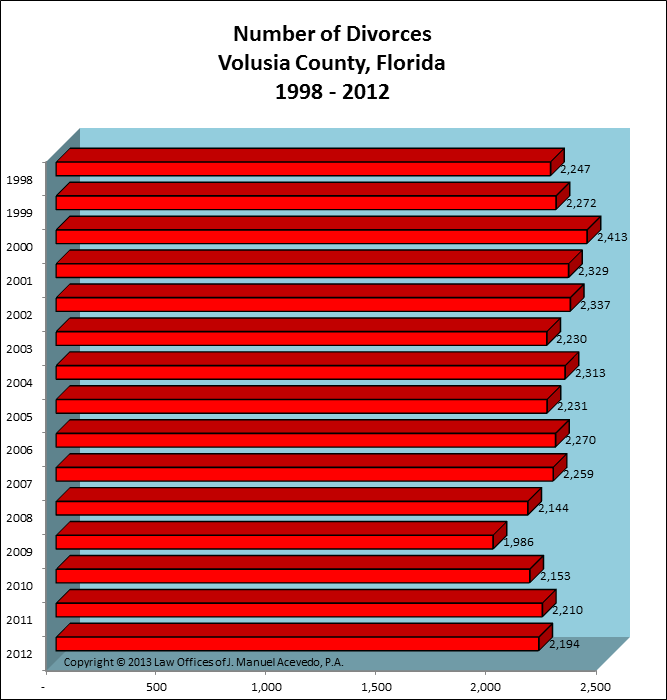 Volusia County, FL -- Number of Divorces