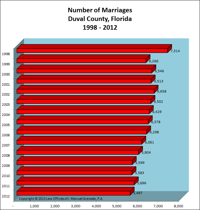 Duval County, FL -- Number of Marriages
