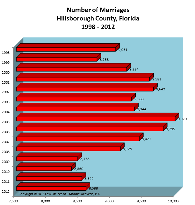 Hillsborough County, FL -- Number of Marriages