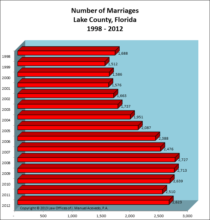 Lake County, FL -- Number of Marriages