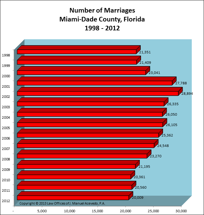 Miami-Dade County, FL -- Number of Marriages