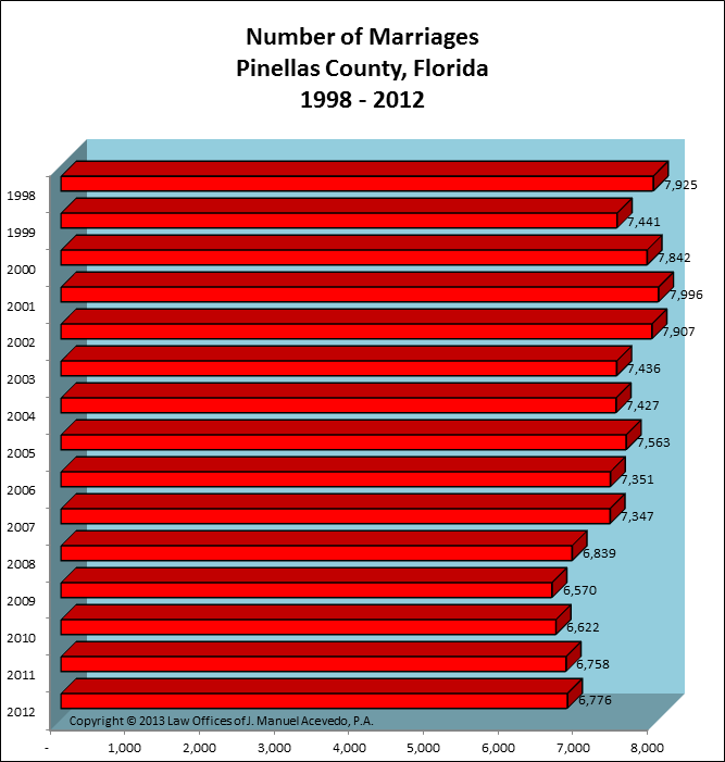 Pinellas County, FL -- Number of Marriages