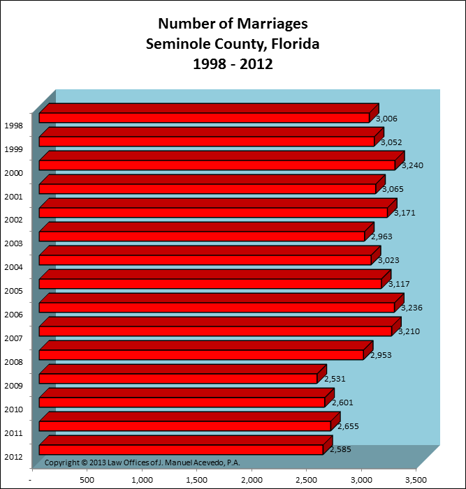 Seminole County, FL -- Number of Marriages